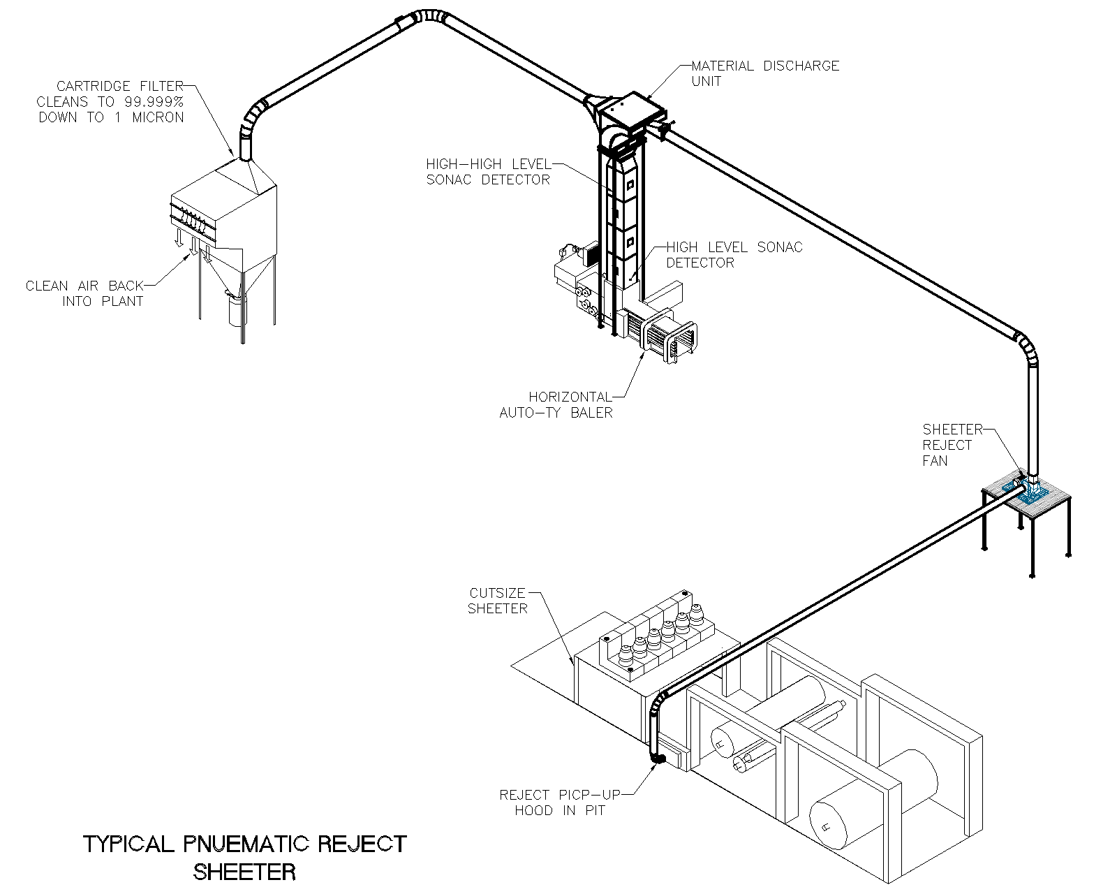 Pneumatic Reject System