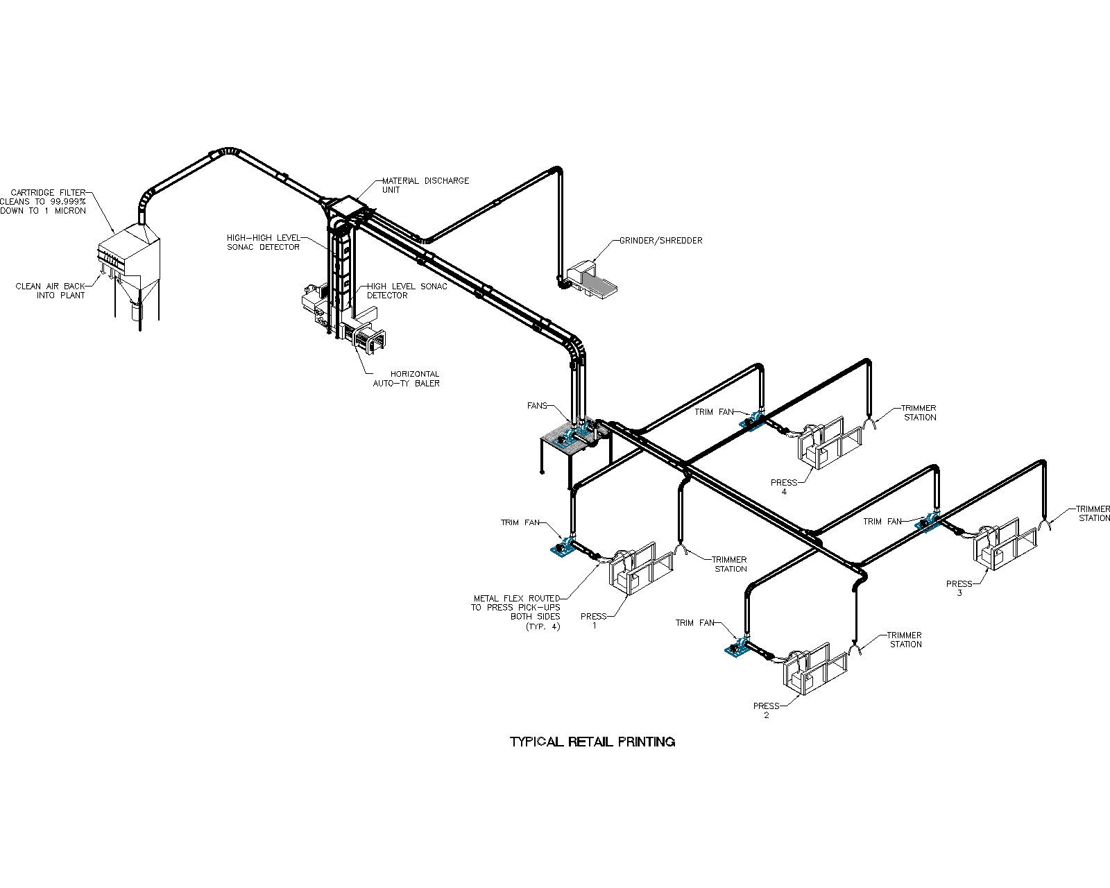 Retail Printing Trim System Illustration by Air Systems Design for the most efficient pneumatic conveying systems.