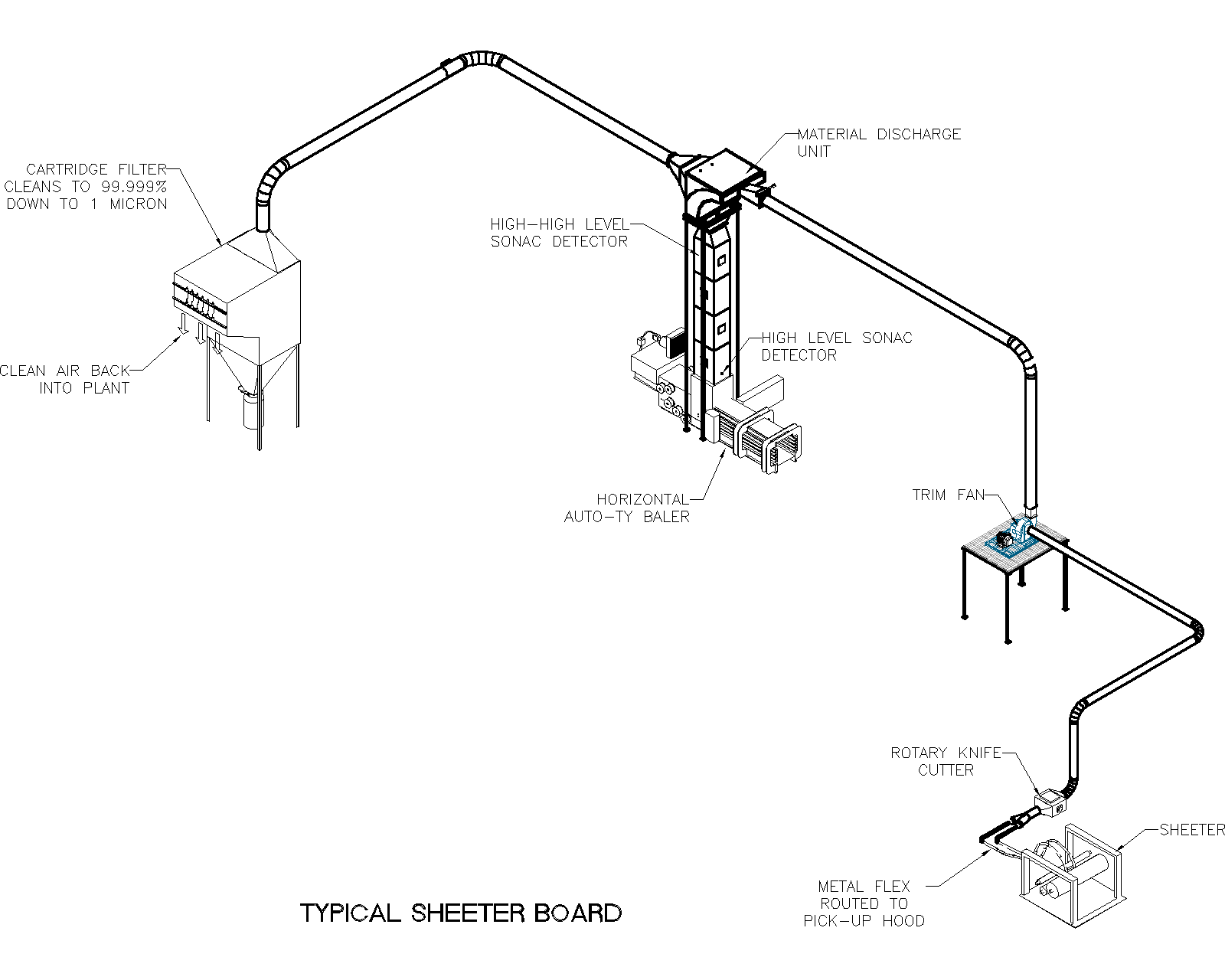 Air Systems Design Sheeter Board Illustration