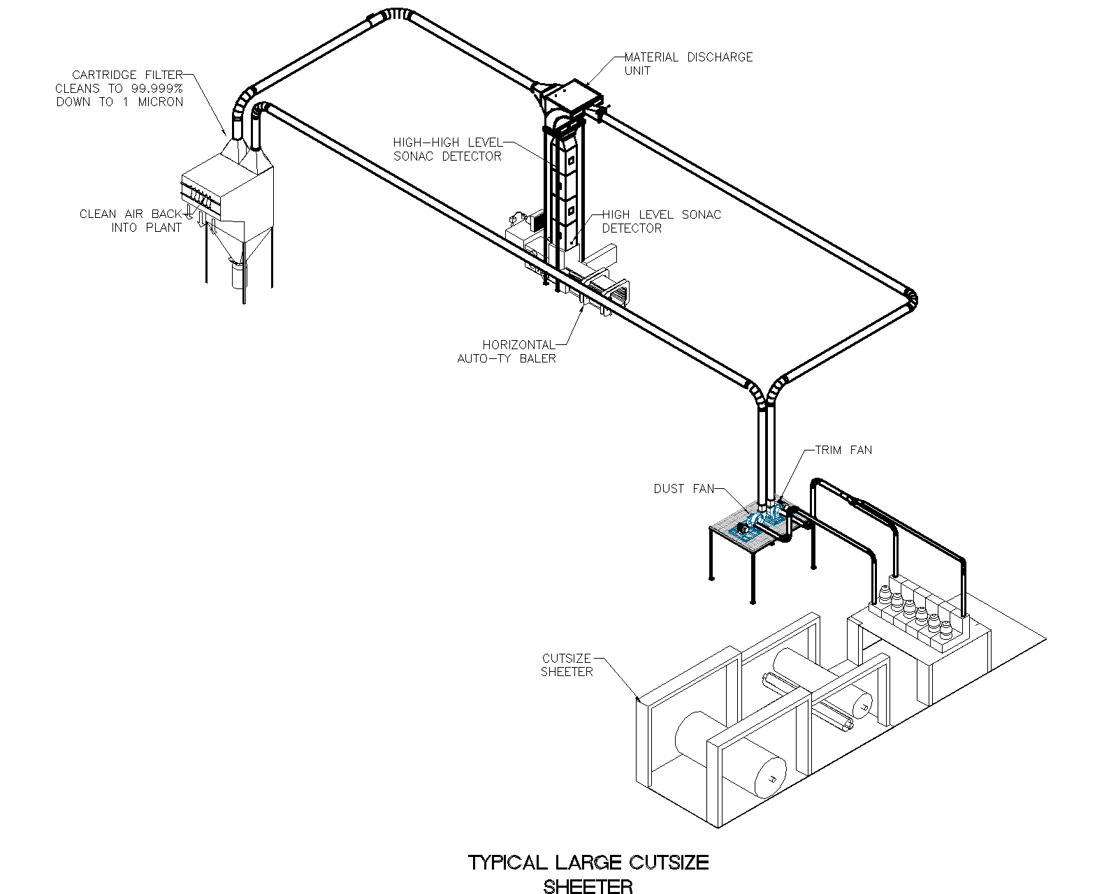 Cutsize Sheeter Trim and Dust System Illustration