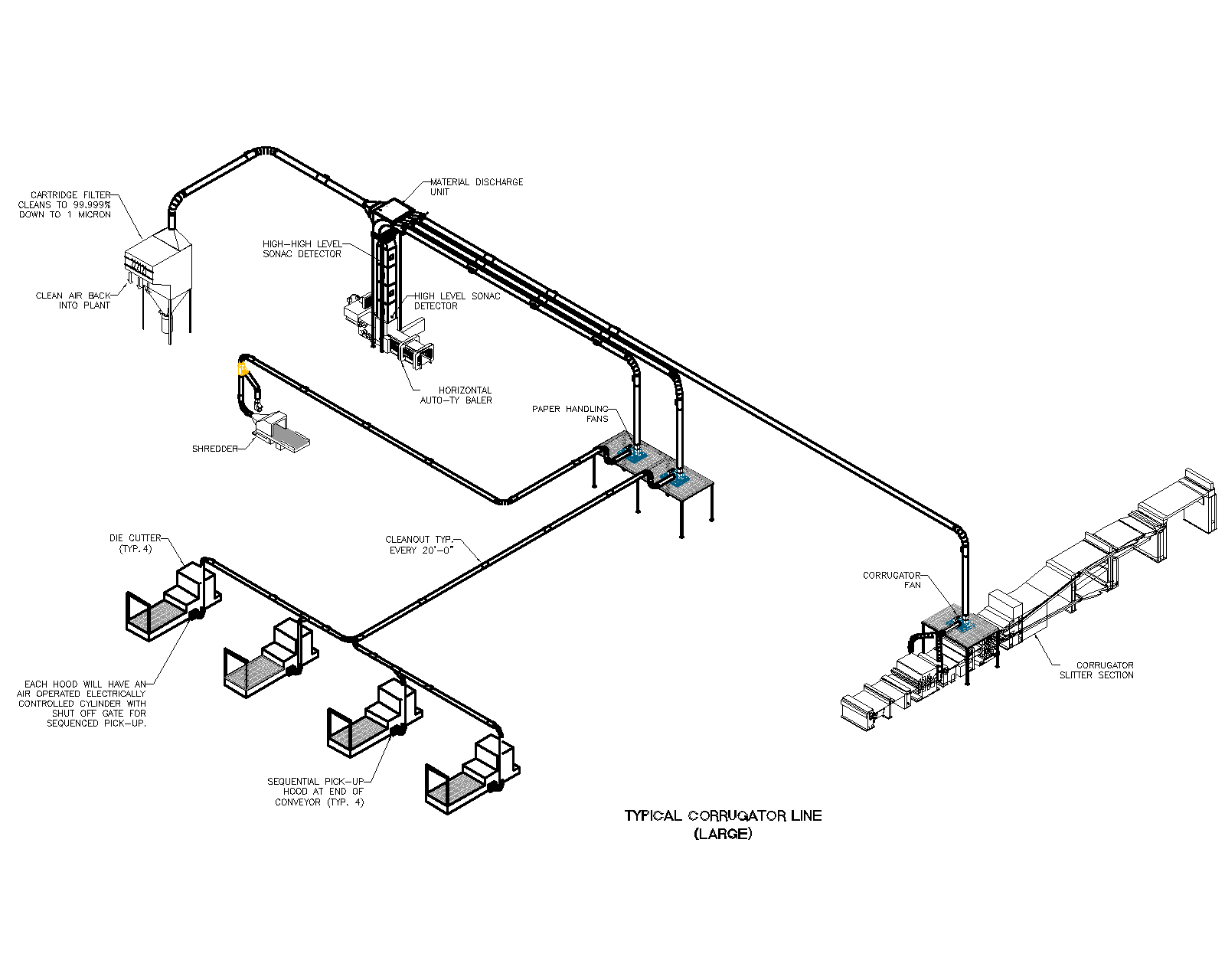 Corrugator System Illustration by Air Systems Design for the most efficient pneumatic conveying systems.